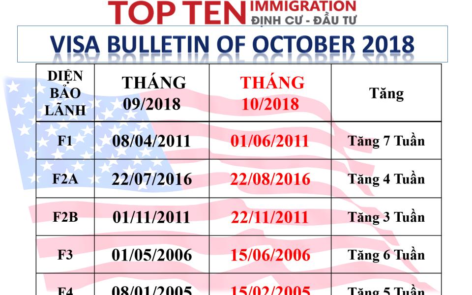 Lịch visa tháng 10/2018 - Bảo lãnh Mỹ