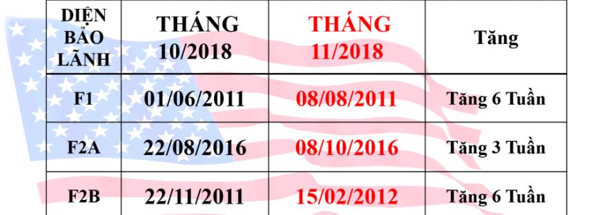 Lịch chiếu khán visa định cư Mỹ tháng 12/2018 - Tư vấn hồ sơ bảo lãnh định cư Mỹ